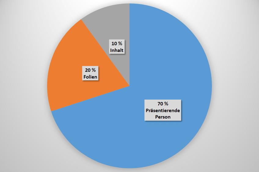 Erfolgsfaktoren einer Präsentation: 70 % machen die präsentierende Person aus.